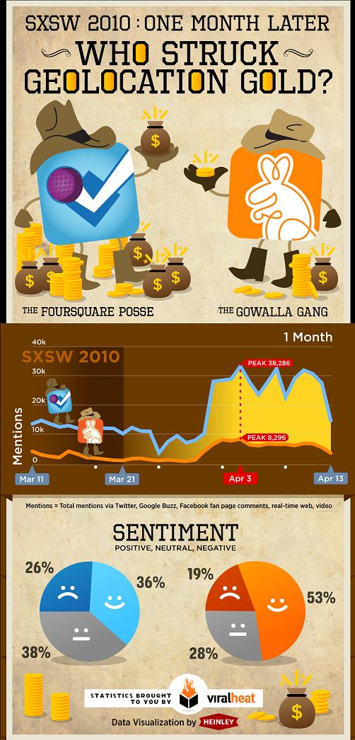 gowalla-foursquare-infographic-640